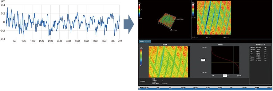 Left: Single-line data from a cross-section obtained with a contact roughness meter. Right: Surface roughness information obtained from laser scanning.