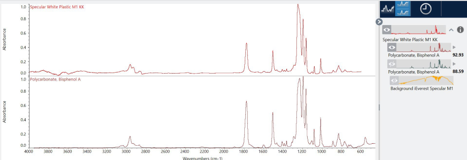 Spectrum after Kramers-Kronig corrections and library spectrum from the best search result.