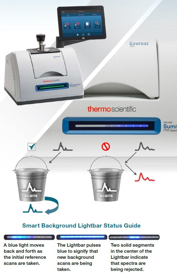 Reducing FTIR Spectrometry Analysis Time