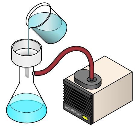 Extraction Lab with FTIR Spectroscopy