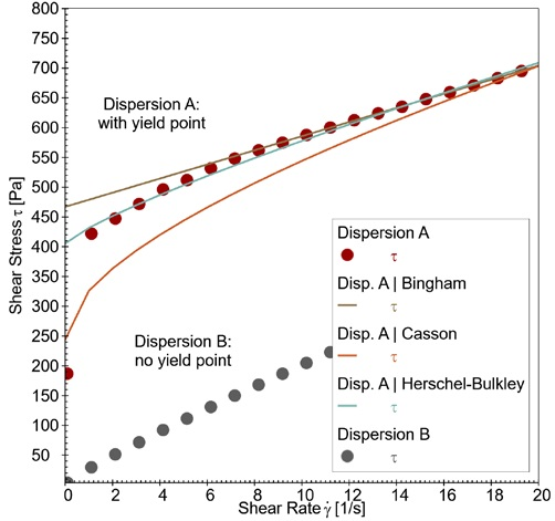 Flow curves were measured from 0.1 to 50 s-1 (20 to 2 s measurement point duration). Best fit curves for Bingham, Casson and Herschel-Bulkley regression analyses are shown.