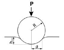 Schematic illustration of spherical indentation [7]. hm is the indentation depth.