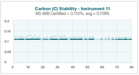Performance Characteristics of Low Alloy and Carbon Steels