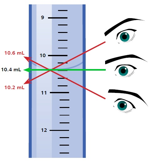 Meniscus readings vary depending on the angle of viewing, leading to Parallax error.