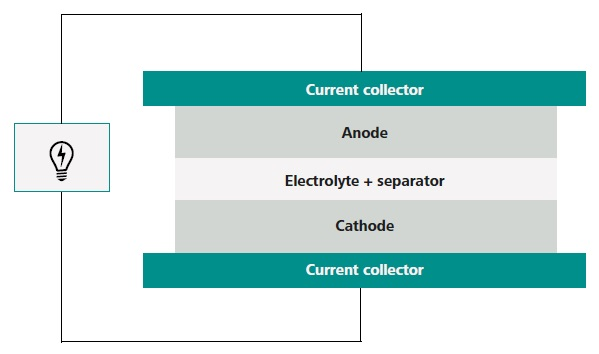 Schematic view of the components of a Li-ion battery.
