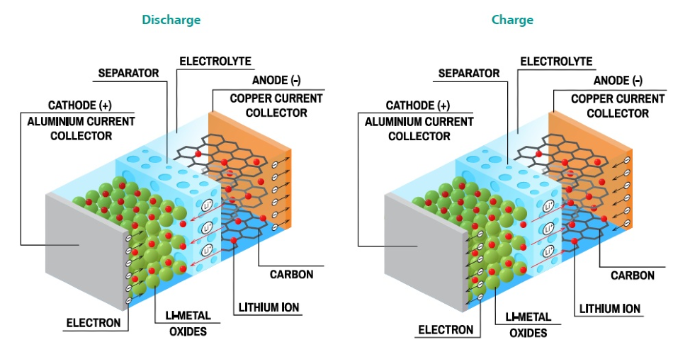 Schematic showing the intercalation mechanism in Li-ion batteries through charge and discharge.