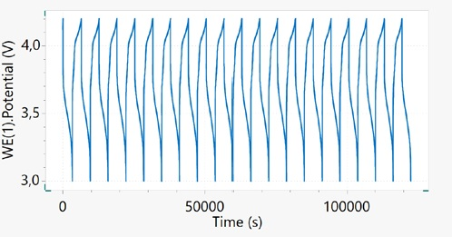 Potential vs. time plot for the 18650 Li-ion cell cycled at 1C.