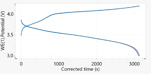 Potential vs. corrected time for the 18650 Li-ion cell cycled at 1C.