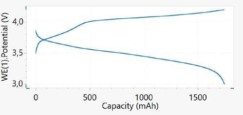 Capacity vs. potential plot upon charge/discharge cycling of a Li-ion battery at 1C rate, cycle 1.