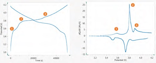 Voltage profile of the 18650 Li-ion battery. On the left, cycled at ~ C/15, and on the right, its corresponding dQ/dV versus V plot. Marked in the figures are the corresponding peaks and plateaus.