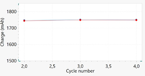 Capacity versus cycle number plot for cycles 2, 3, and 4. Blue and red dots correspond to charge and discharge capacity, respectively.