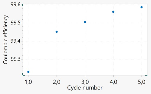 Coulombic efficiency plotted against the cycle number for the aged 18650 battery.