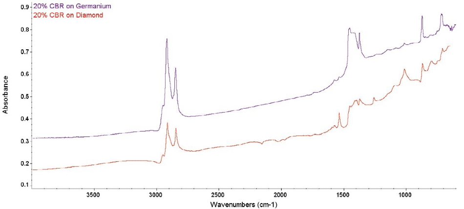 Comparative raw spectra from 20% CBR. The diamond ATR spectrum shows several problems, while the Ge ATR spectrum is clean.