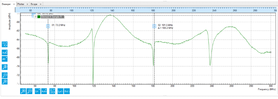 Reflection coefficient as a function of frequency measured with the LabOne Sweeper.