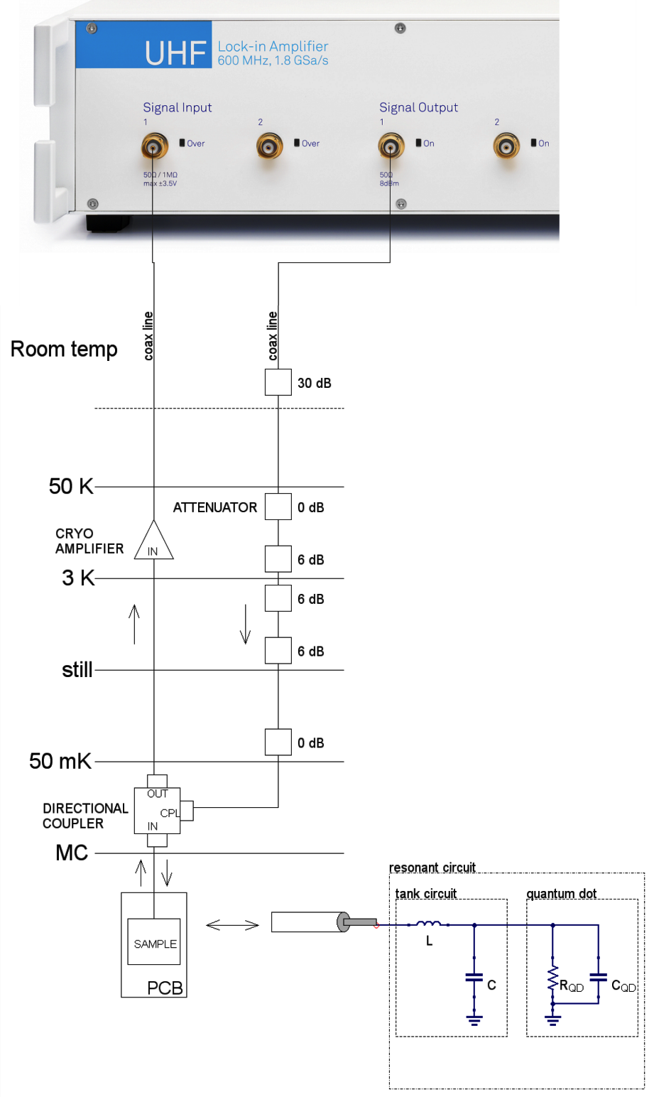 Schematic representation of the RF part of the measurement setup.