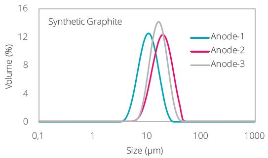 Particle size distribution of three batches of synthetic graphite synthesized with different heating conditions.