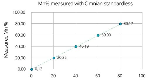 Composition and impurities analysis on five samples of LiFexMn1-xPO4 measured on the Epsilon 4 is shown in the table below. Measured Mn composition (Figure 7) shows a straight-line calibration with Target Mn composition in these samples.