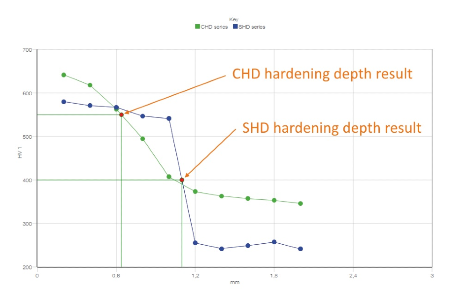 Difference between CHD and SHD hardened workpieces. 10 test points in the cross section of the hardened zone; 0,2 mm test point distance each: the casehardened part hardness curve is steadily decreasing while the hardness difference of the surface-hardened part changes rapidly. In both test procedures the shape of the curve and the general depth of the evaluated result value indicate the hardening process quality.