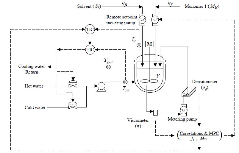 Operation diagram of a MIVI sensor on a semi-batch MMA/MA solution copolymerization reactor system.