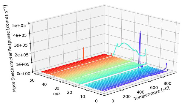 How to Analyze Coated Silicon Surfaces by TPD/TPS