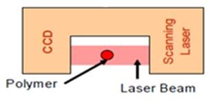Measuring Polymer Melt Elasticity for Plastic Quality Control