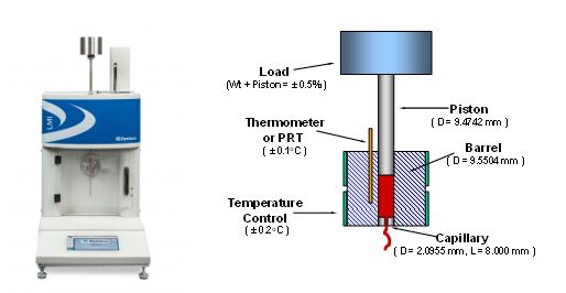 Methods for Measuring the Melt Flow Rate of Thermoplastic Materials