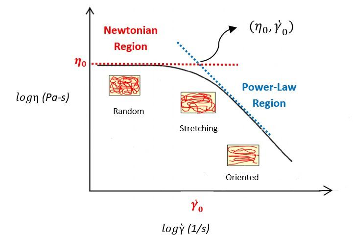Understanding the Behavior of Flow Curves of Polymer Melts