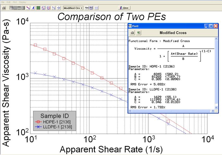 Modified Cross model fitting analysis