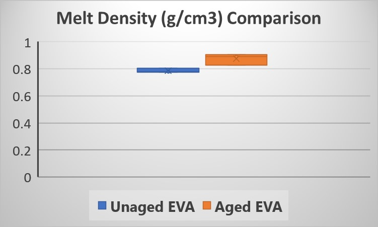 Apparent melt density results from Dynisco LMI series.