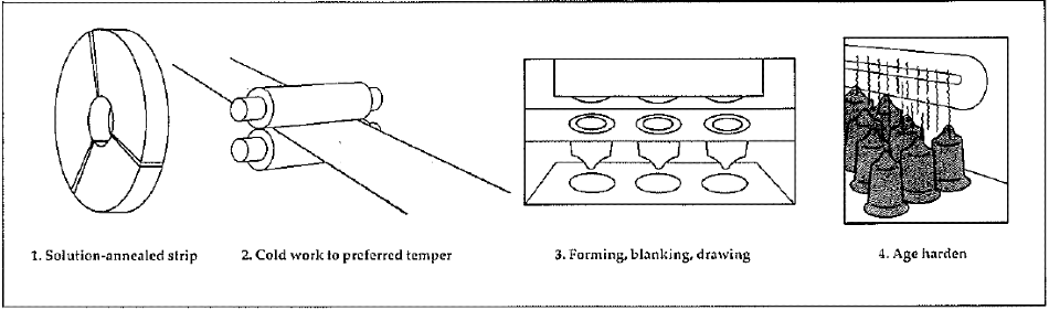 Understanding the Difference Between Annealed and Tempered Precipitation Hardening Stainless Steels?