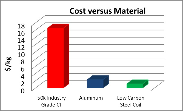 Aluminum and Steel cost/kg compared to carbon fiber cost/kg.