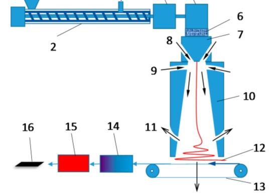 A schematic diagram of a melt blown fiber spinning apparatus and thermal processes for manufacturing pitch-based CFs.