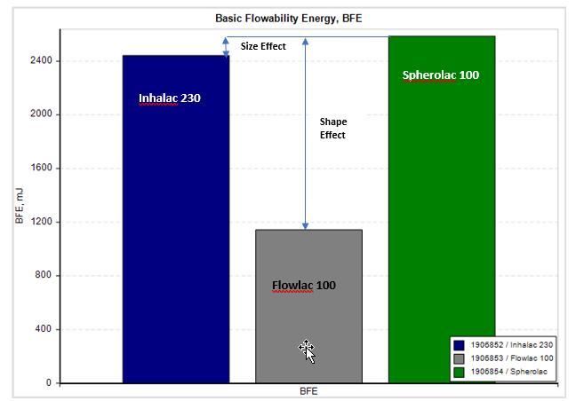 Data generated from the Freeman FT4 Powder Rheometer.