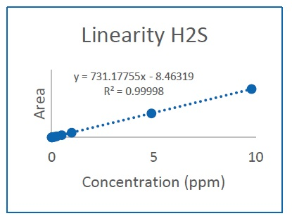 Linearity Plot H2S