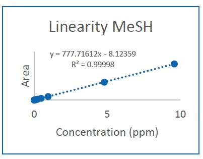 Linearity Plot MeSH.