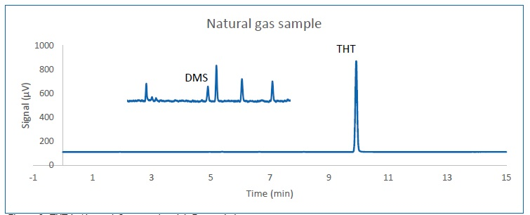 THT in Natural Gas sample with Zoomed chromatogram.