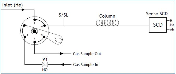 Plumbing diagram for Sulfur Compounds in Natural Gas and Gaseous fuels analyzer according ASTM D5504 using PAC SeNse detector.
