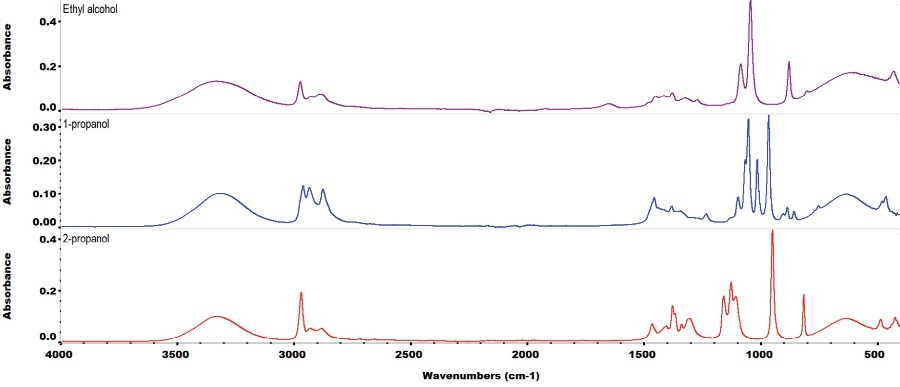 ATR FTIR spectra of three alcohols commonly used in alcohol-based hand sanitizers: ethanol, 2-propanol and 1-propanol. Each spectrum is 16 scans co-added at a spectral resolution of 4 cm-1.