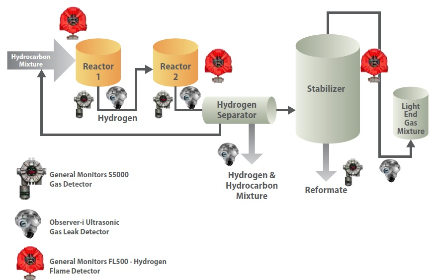 Schematic of dual-stage reforming unit showing possible locations of gas and flame detectors.