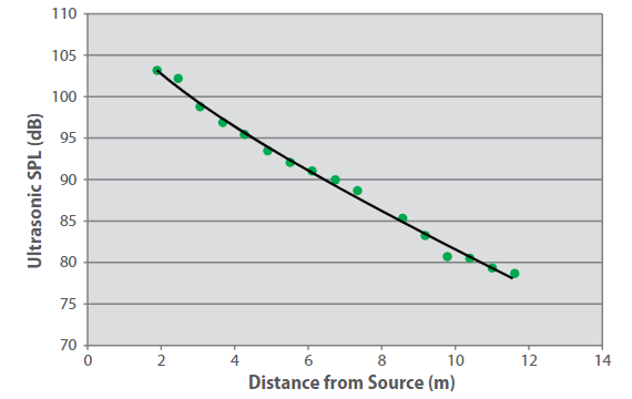 Sound pressure level as a function of distance for hydrogen leaks.