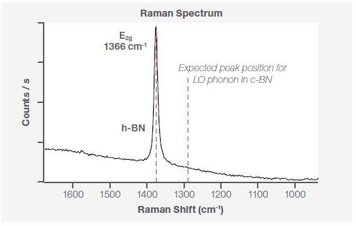 Raman spectra at point P1 using 532 nm laser line.