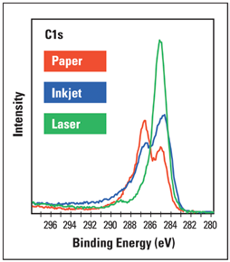 High-resolution C1s spectra from areas printed in black ink by the inkjet and laser printers.