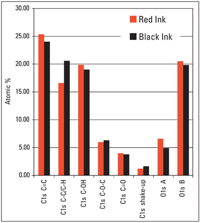 Quantification results for the C1s and O1s high-resolution spectra for the red and black inkjet ink.