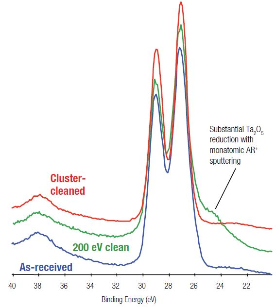 Comparison of Ta 4f spectra for monatomic Ar+ and argon cluster ion sputter-cleaning of Ta2O5.