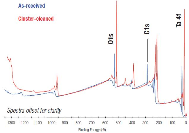 Comparison of XPS survey spectra before and after argon cluster ion cleaning.