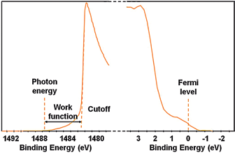 Part of the survey spectrum from gold acquired using monochromatic Al Ka radiation.