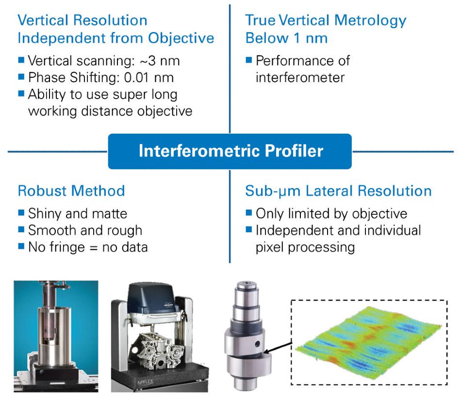 Attributes of WLI metrology.