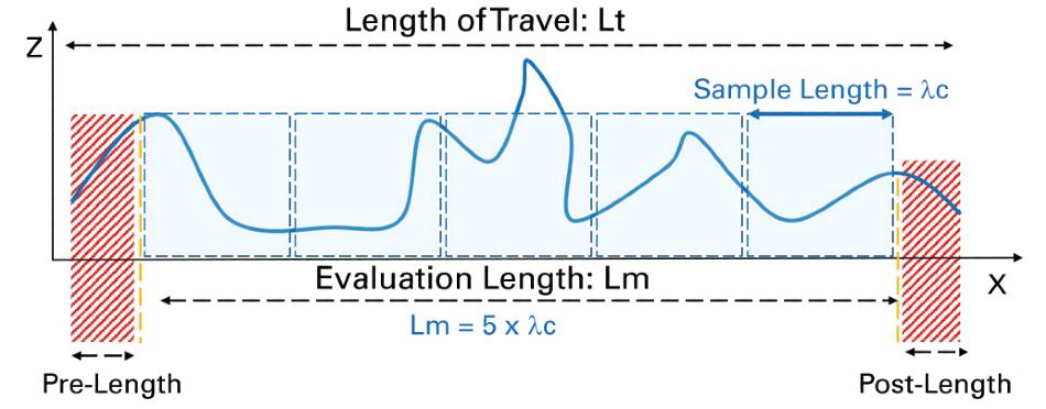 Details on total measurement length.