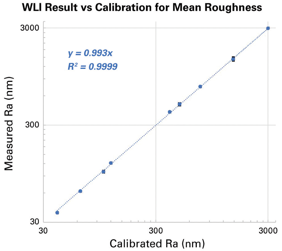 Measured mean roughness by WLI versus certified nominal value in log-log display.