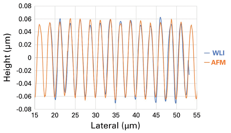 Profile comparison on sinusoidal standard between WLI optical profiler and AFM.